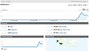 Google Analytics Dashboard Top