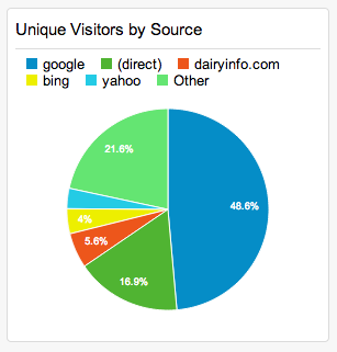 pie-unique-visitors-by-source-complete