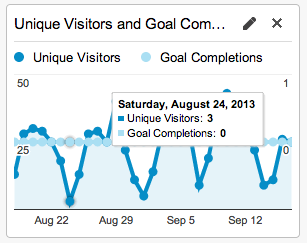 timeline-unique-visitors-goal-completions-complete