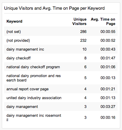 unique-visitors-avg-time-keyword-table-complete